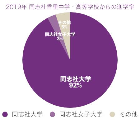 2019年同志社香里から同志社大学への進学率