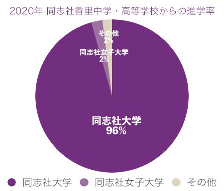 2020年同志社香里から同志社大学への進学率