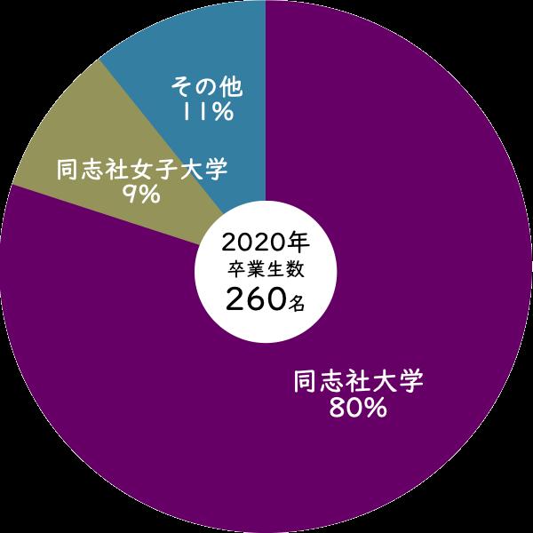 2020年同志社大学への進学率