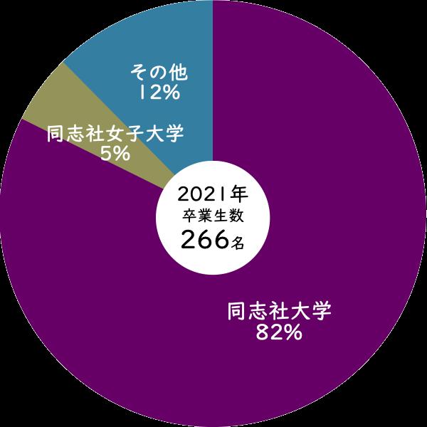 2021年同志社大学への進学率