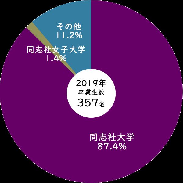 2019年同志社高校から同志社大学への進学率