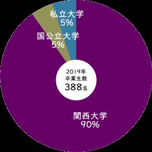2019年関西大学第一高等学校からの合格率