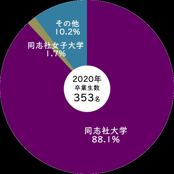 2020年同志社高校から同志社大学への進学率
