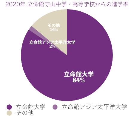 2020年立命館守山から立命館大学への進学率