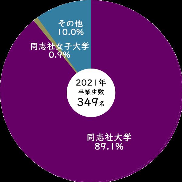 2021年同志社高校から同志社大学への進学率