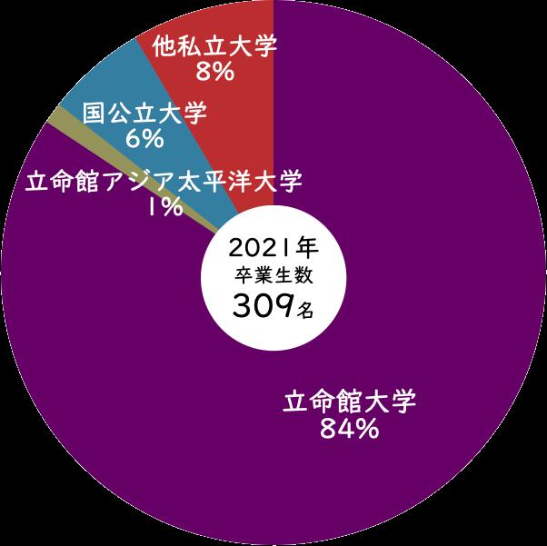 2021年立命館守山高等学校からの進学率