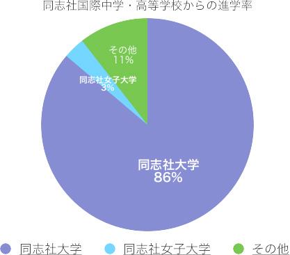 同志社大学への進学率
