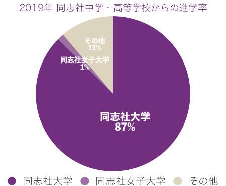 2019年同志社中学から同志社大学への進学率
