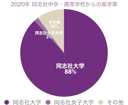 2020年同志社中学から同志社大学への進学率
