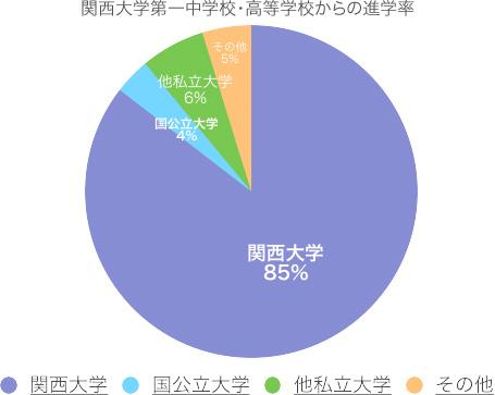 関西大学への進学率