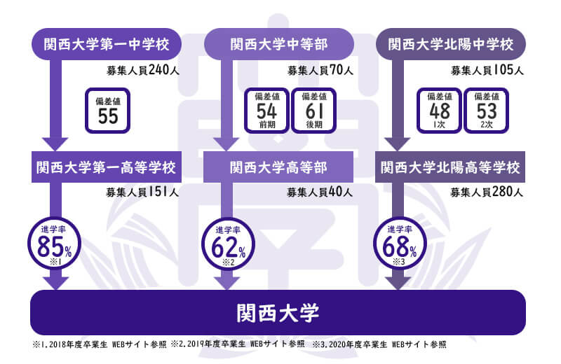 関西大学系列