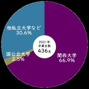 2021年関西大学への合格率