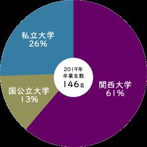 2019年関西大学への進学率