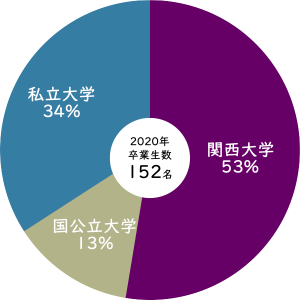 2020年関西大学への進学率