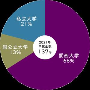 2021年関西大学への進学率